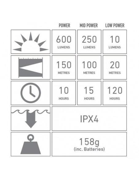 f7abead870c Especificaciones Técnicas LedLenser H8r | Linterna Frontal LedLenser H8R |  LeonLeds Iluminación